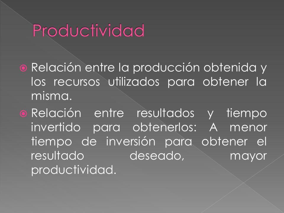 Relación entre la producción obtenida y los recursos utilizados para obtener la misma.