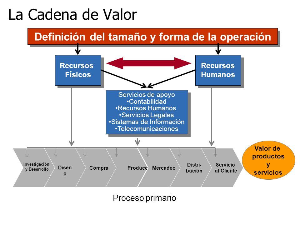 Definición del tamaño y forma de la operación Diseñ o Compra Producción Mercadeo Distri- bución Servicio al Cliente Valor de productos y servicios Pro