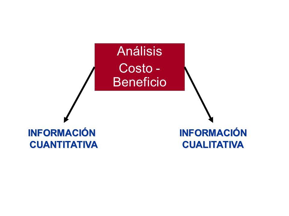 Análisis Costo - BeneficioINFORMACIÓNCUANTITATIVAINFORMACIÓNCUALITATIVA