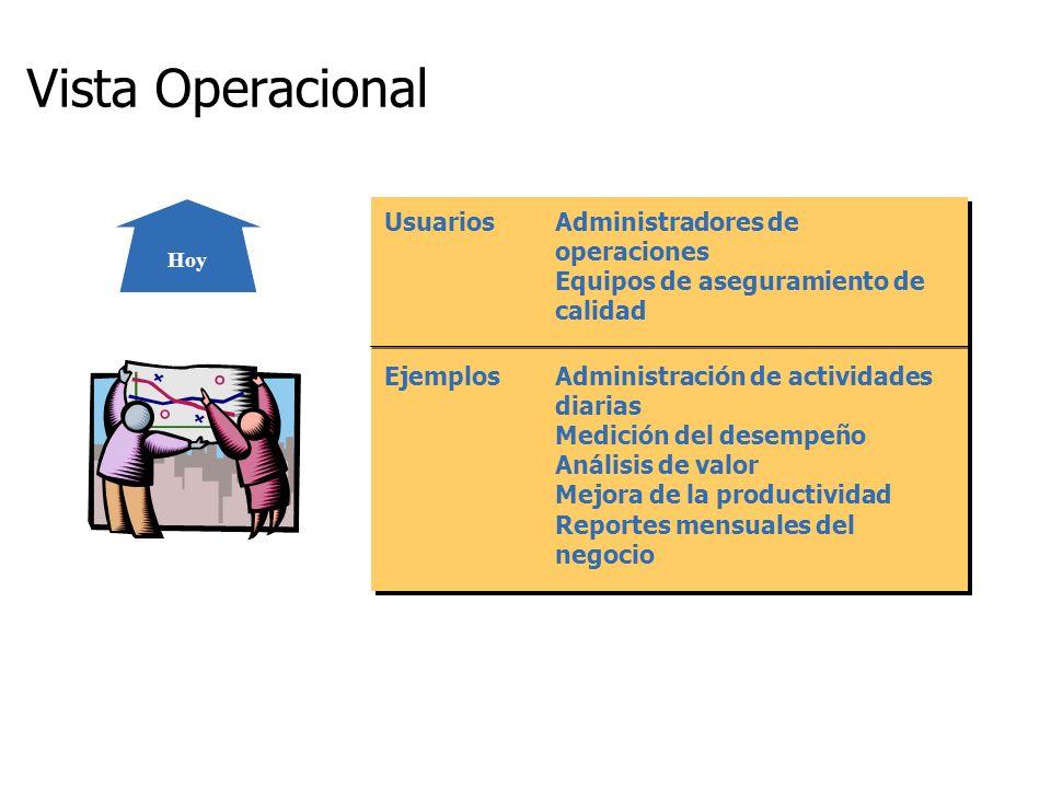 UsuariosAdministradores de operaciones Equipos de aseguramiento de calidad EjemplosAdministración de actividades diarias Medición del desempeño Anális