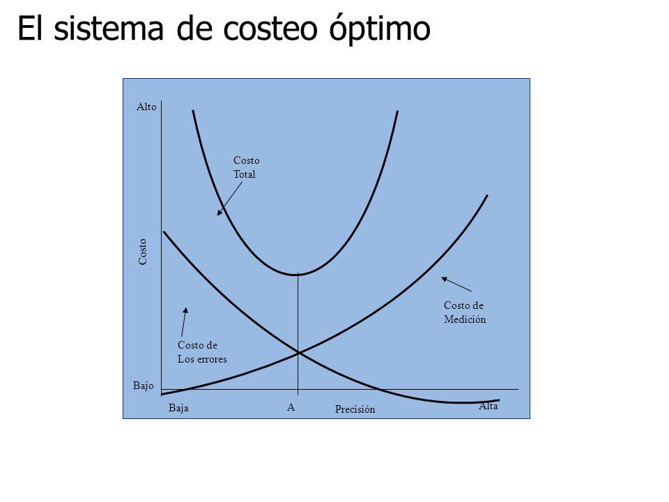 Costo Total Baja Bajo Costo Alto Precisión Alta Costo de Medición Costo de Los errores A El sistema de costeo óptimo