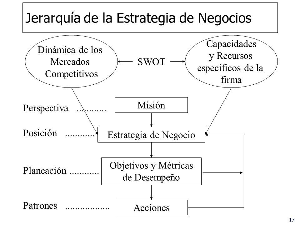 17 Jerarquía de la Estrategia de Negocios Capacidades y Recursos específicos de la firma Dinámica de los Mercados Competitivos SWOT Misión Acciones Es