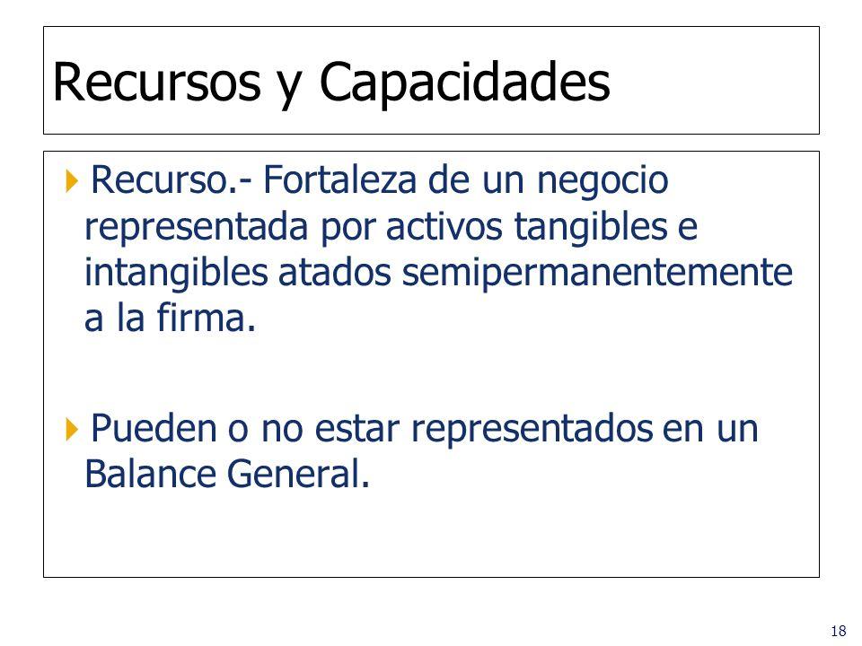 18 Recursos y Capacidades Recurso.- Fortaleza de un negocio representada por activos tangibles e intangibles atados semipermanentemente a la firma. Pu
