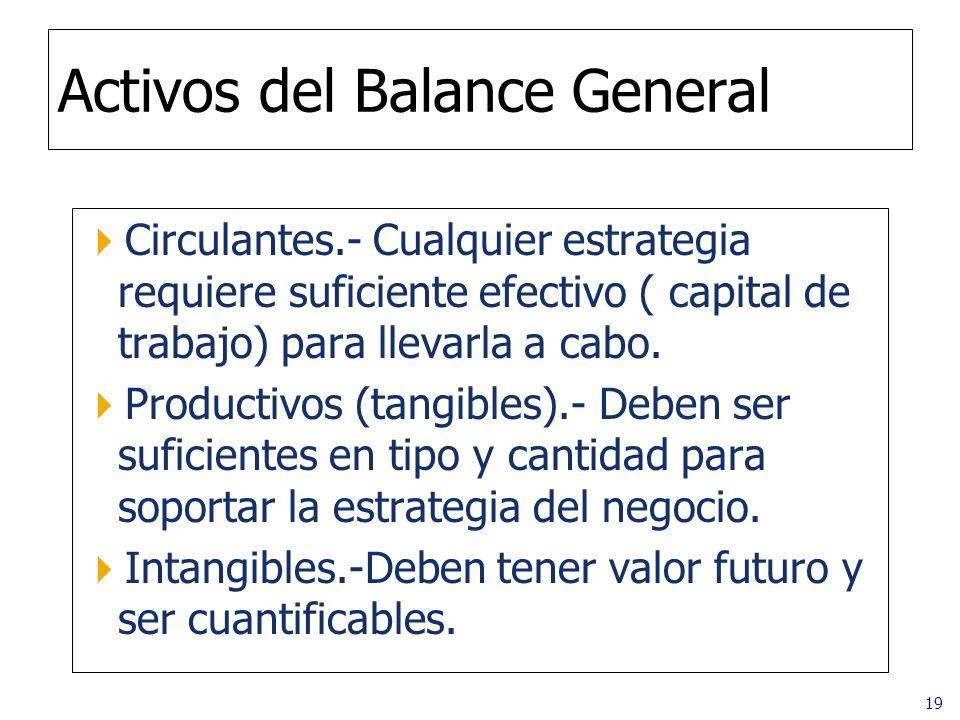 19 Activos del Balance General Circulantes.- Cualquier estrategia requiere suficiente efectivo ( capital de trabajo) para llevarla a cabo. Productivos