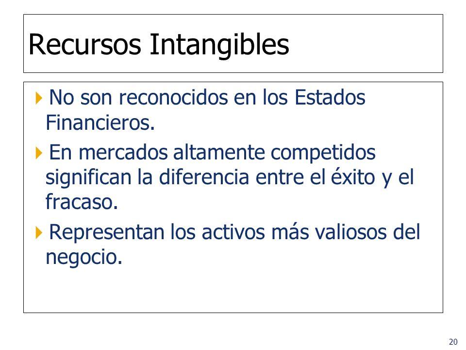 20 Recursos Intangibles No son reconocidos en los Estados Financieros. En mercados altamente competidos significan la diferencia entre el éxito y el f
