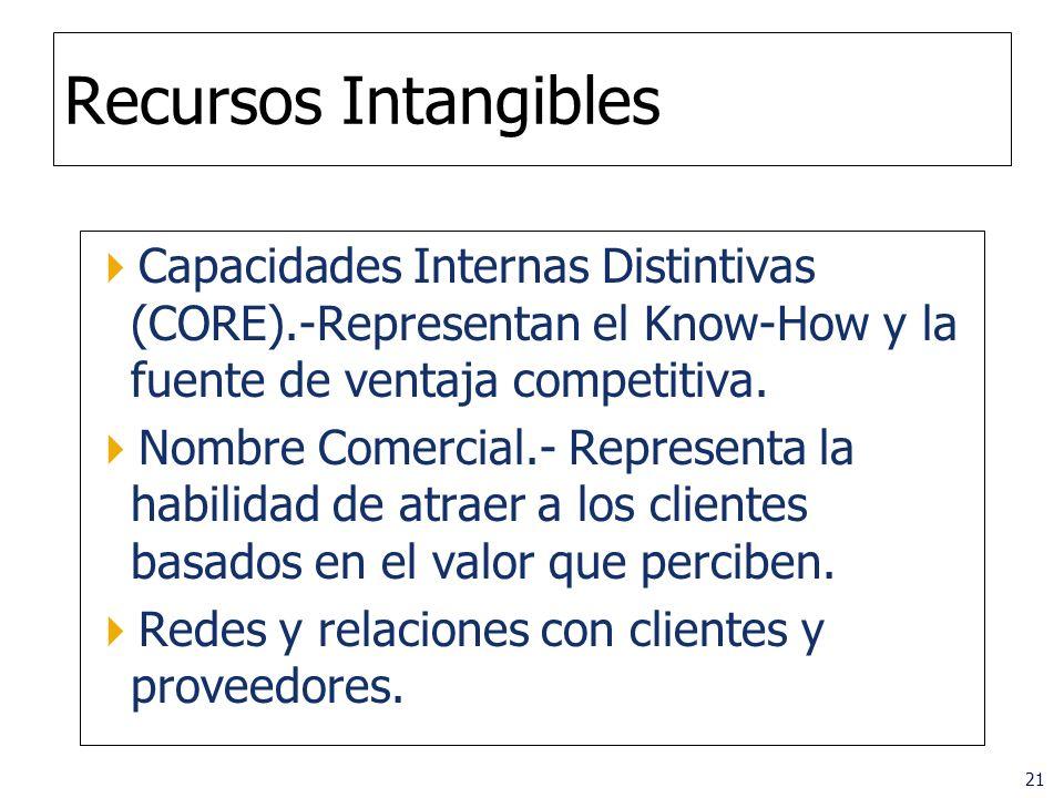 21 Recursos Intangibles Capacidades Internas Distintivas (CORE).-Representan el Know-How y la fuente de ventaja competitiva. Nombre Comercial.- Repres