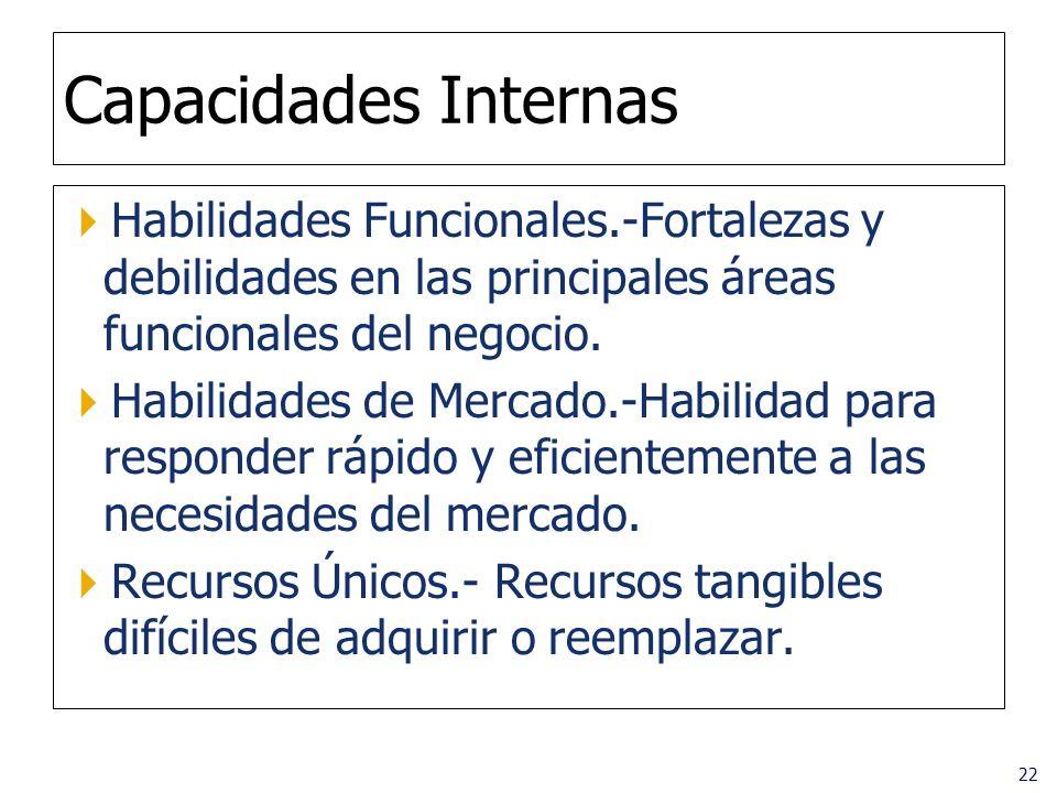 22 Capacidades Internas Habilidades Funcionales.-Fortalezas y debilidades en las principales áreas funcionales del negocio. Habilidades de Mercado.-Ha