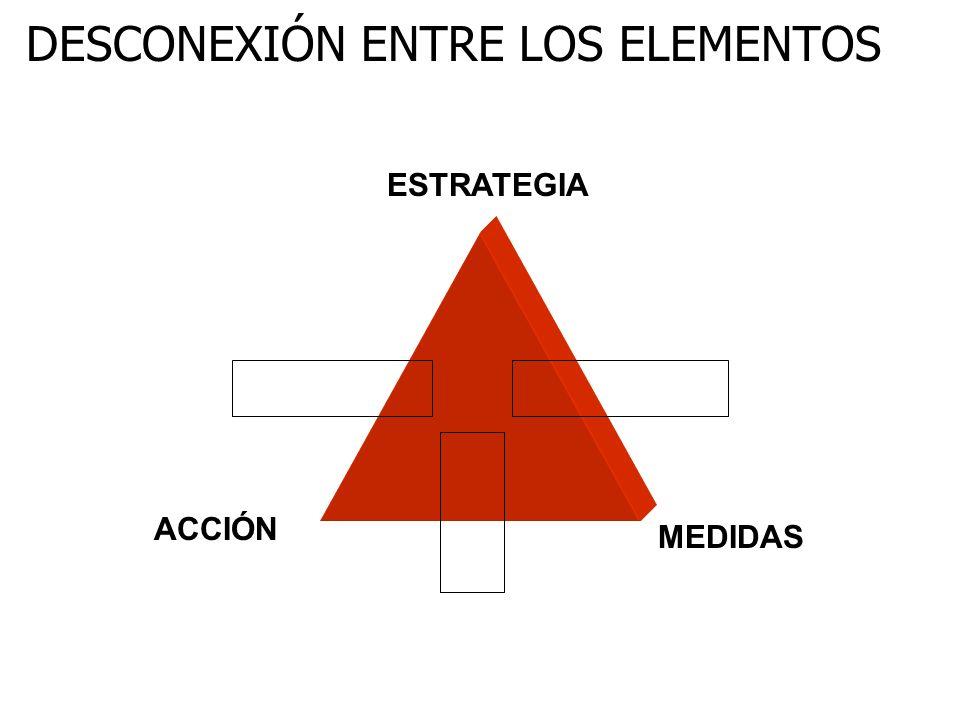 DESCONEXIÓN ENTRE LOS ELEMENTOS ESTRATEGIA ACCIÓN MEDIDAS