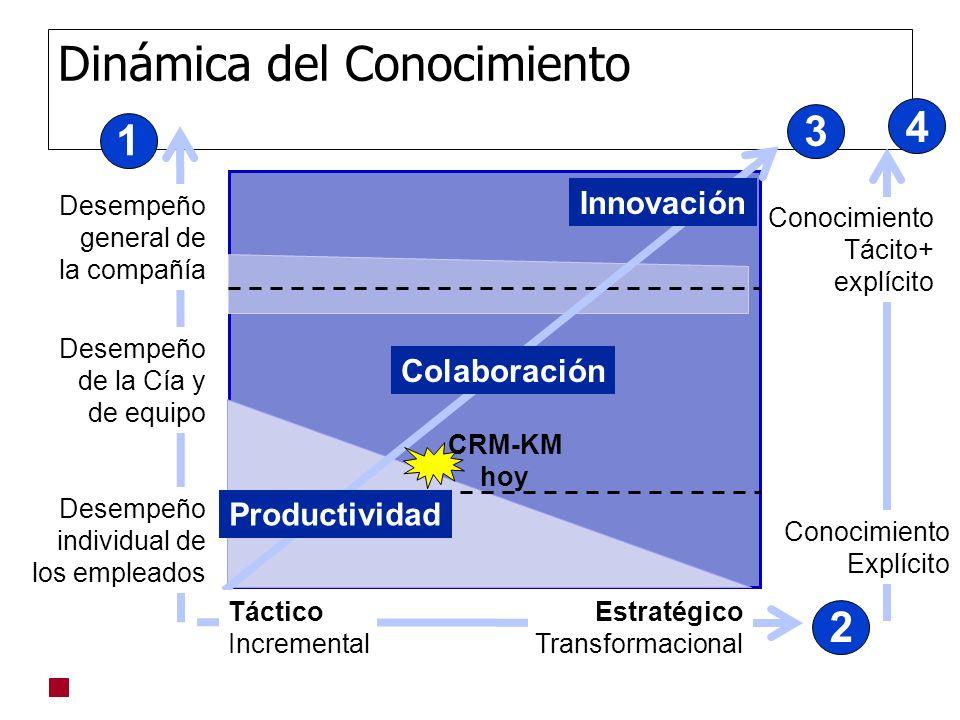 Dinámica del Conocimiento Desempeño general de la compañía Desempeño individual de los empleados Desempeño de la Cía y de equipo b Conocimiento Explíc