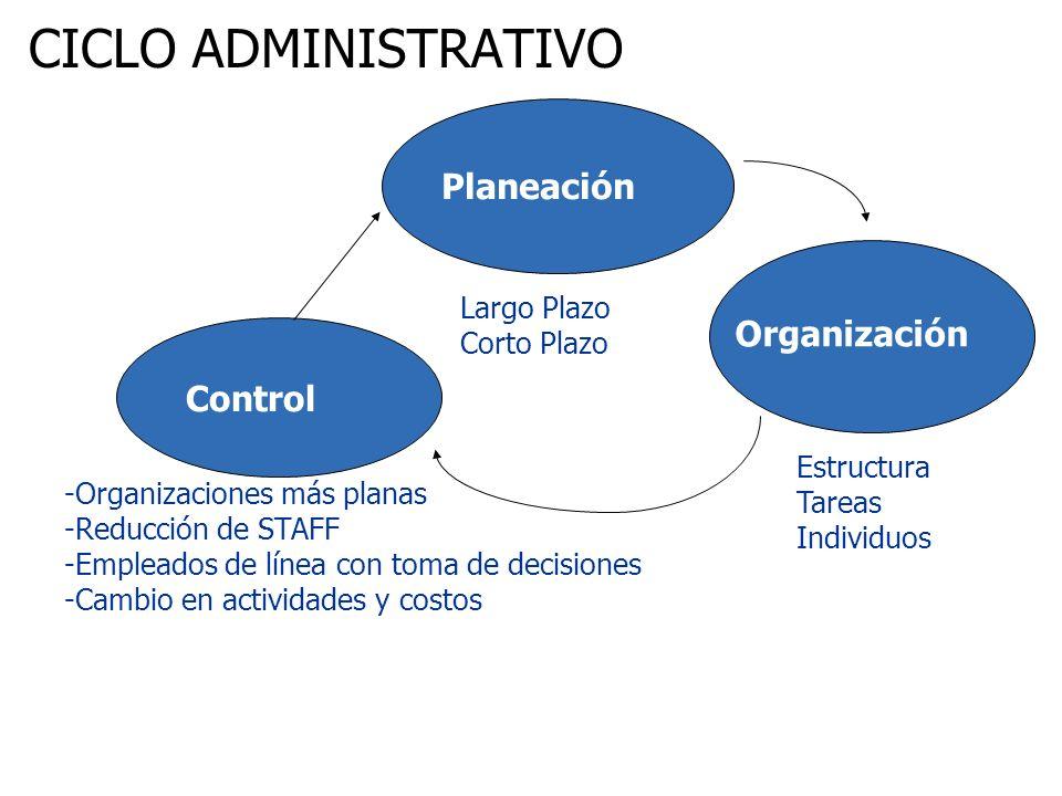 Planeación Organización Control Largo Plazo Corto Plazo Estructura Tareas Individuos -Organizaciones más planas -Reducción de STAFF -Empleados de líne