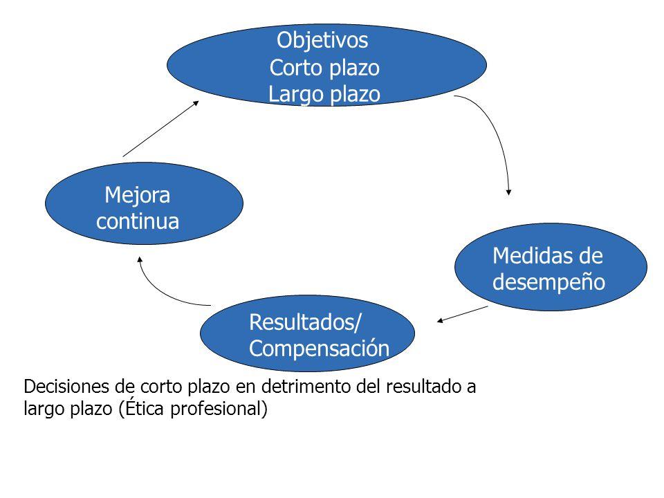 Objetivos Corto plazo Largo plazo Medidas de desempeño Resultados/ Compensación Mejora continua Decisiones de corto plazo en detrimento del resultado