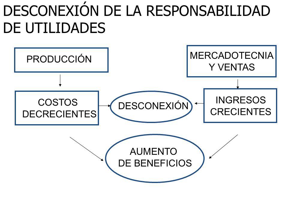 DESCONEXIÓN DE LA RESPONSABILIDAD DE UTILIDADES PRODUCCIÓN COSTOS DECRECIENTES DESCONEXIÓN MERCADOTECNIA Y VENTAS INGRESOS CRECIENTES AUMENTO DE BENEF