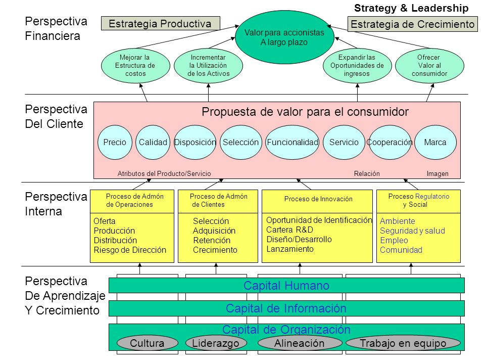 Perspectiva Financiera Perspectiva Del Cliente Perspectiva Interna Perspectiva De Aprendizaje Y Crecimiento Capital Humano Capital de Información Capi
