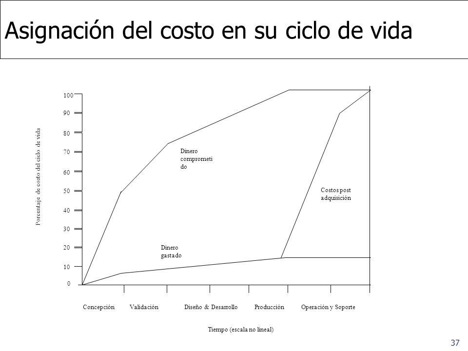 37 Asignación del costo en su ciclo de vida 100 90 80 70 60 50 40 30 20 10 0 ConcepciónValidaciónDiseño & DesarrolloProducciónOperación y Soporte Cost