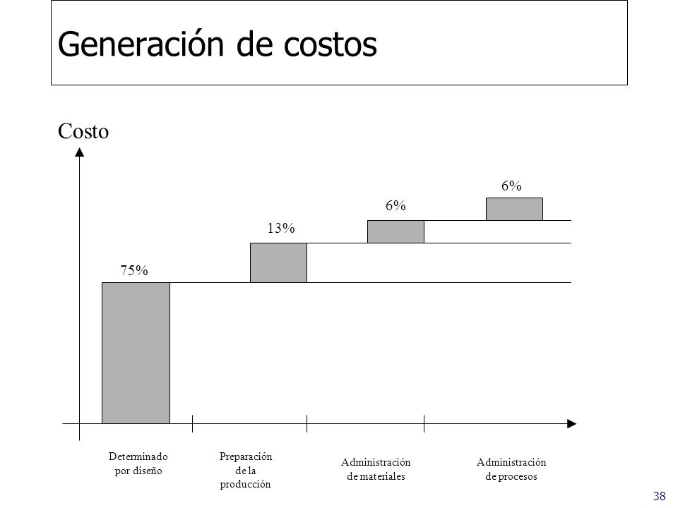 38 Generación de costos Costo Determinado por diseño Preparación de la producción Administración de materiales Administración de procesos 75% 13% 6%
