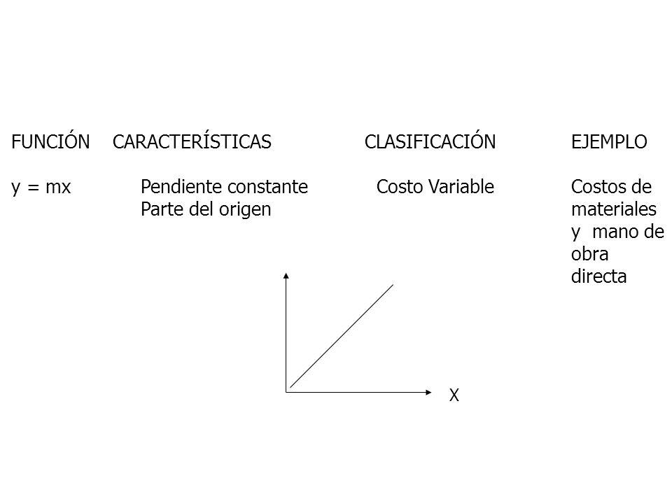 FUNCIÓN CARACTERÍSTICAS CLASIFICACIÓN EJEMPLO y = mx Pendiente constante Costo VariableCostos de Parte del origenmateriales y mano de obra directa X