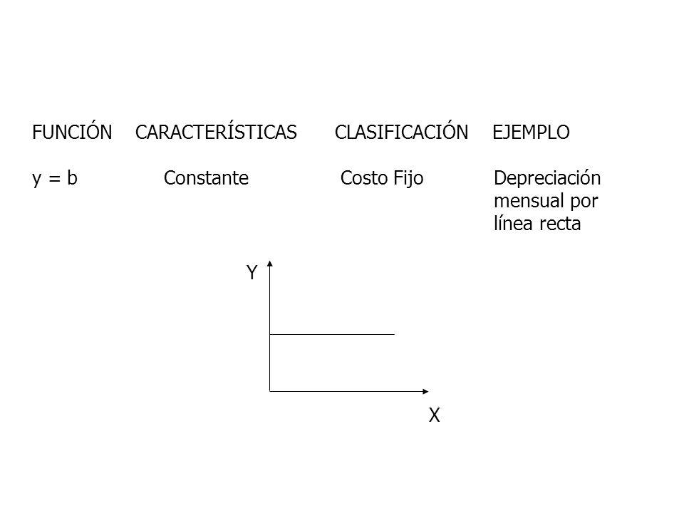 FUNCIÓN CARACTERÍSTICAS CLASIFICACIÓN EJEMPLO y = b Constante Costo Fijo Depreciación mensual por línea recta Y X