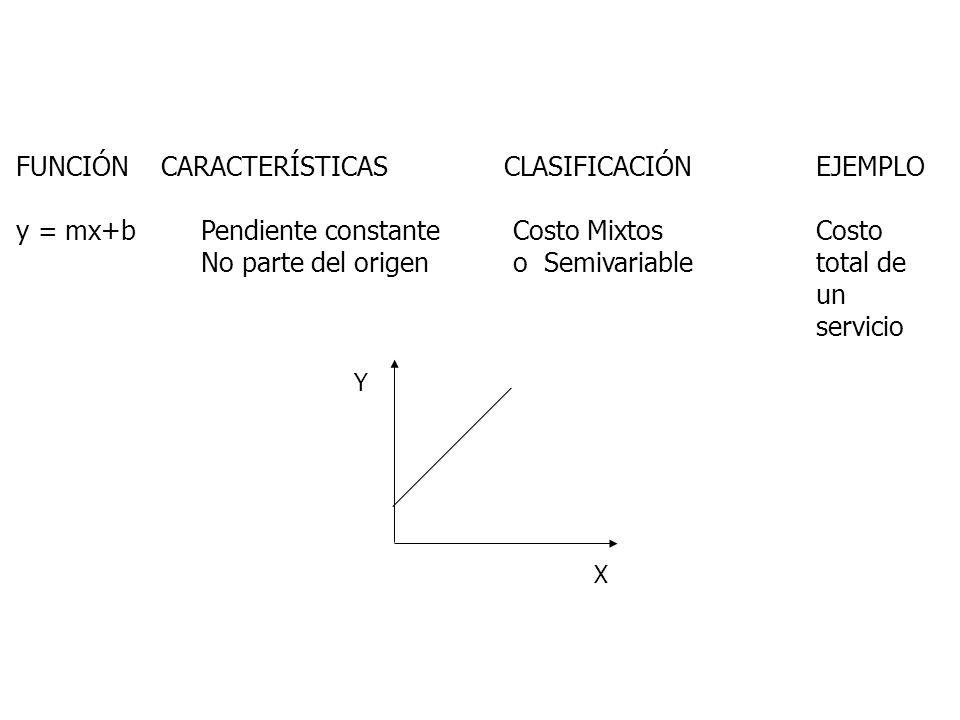 FUNCIÓN CARACTERÍSTICAS CLASIFICACIÓN EJEMPLO y = mx+b Pendiente constante Costo MixtosCosto No parte del origen o Semivariabletotal de un servicio Y