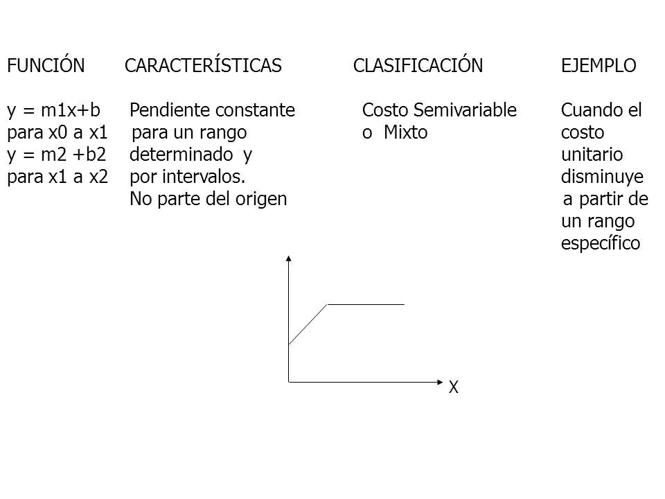 FUNCIÓN CARACTERÍSTICAS CLASIFICACIÓN EJEMPLO y = m1x+b Pendiente constante Costo SemivariableCuando el para x0 a x1 para un rango o Mixtocosto y = m2