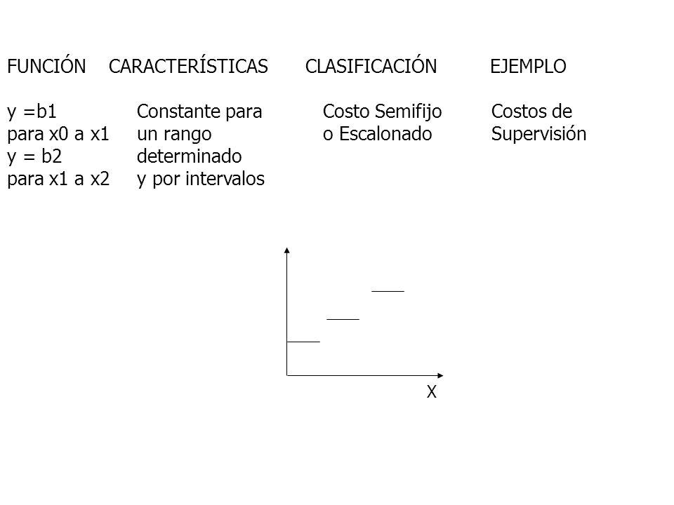 FUNCIÓN CARACTERÍSTICAS CLASIFICACIÓN EJEMPLO y =b1 Constante para Costo Semifijo Costos de para x0 a x1 un rango o Escalonado Supervisión y = b2 dete