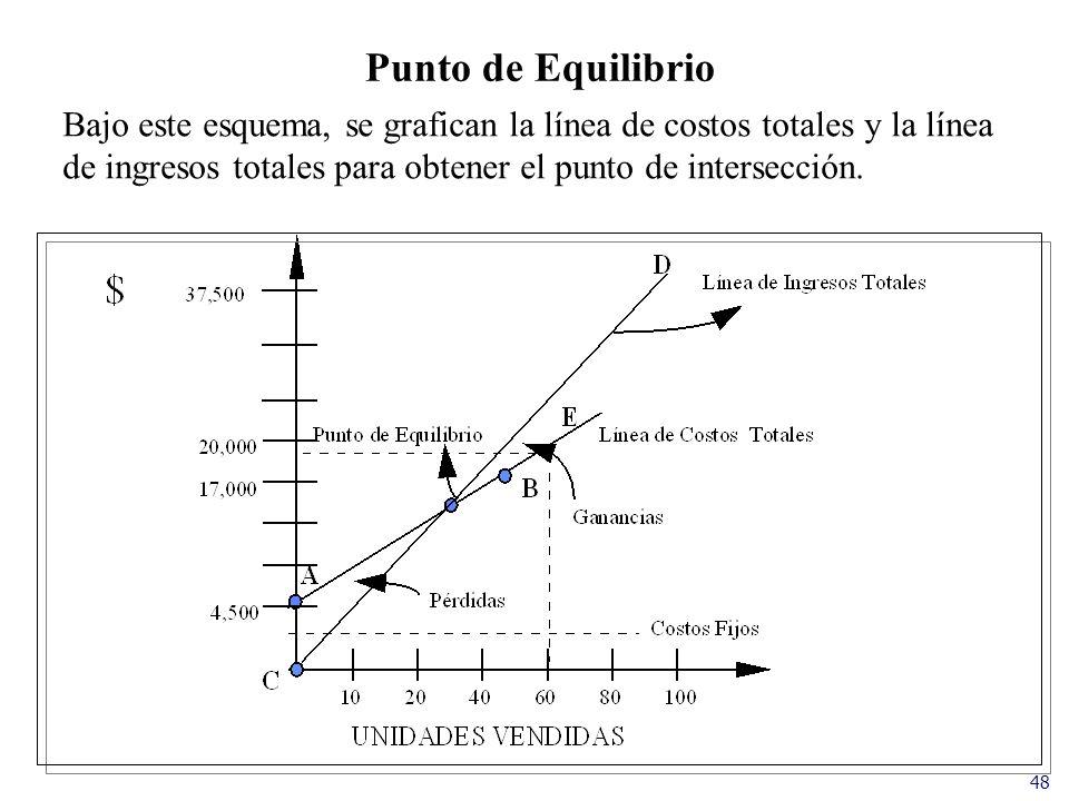 48 Punto de Equilibrio Bajo este esquema, se grafican la línea de costos totales y la línea de ingresos totales para obtener el punto de intersección.