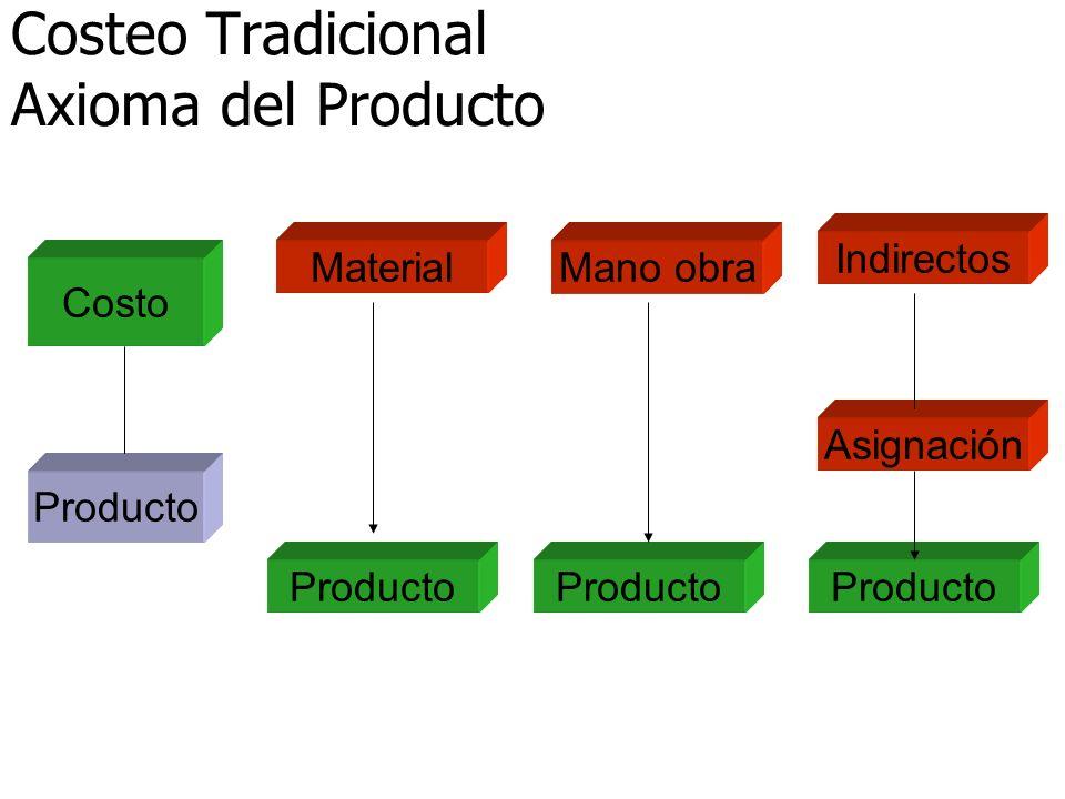 Costeo Tradicional Axioma del Producto MaterialMano obra Indirectos Asignación Producto Costo