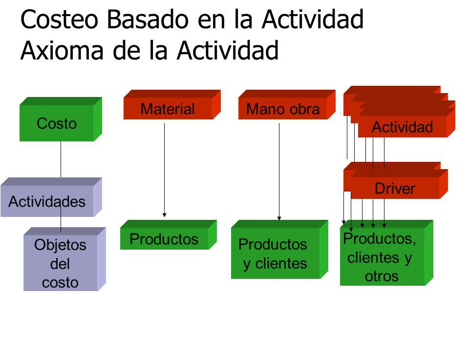 Costeo Basado en la Actividad Axioma de la Actividad Actividades MaterialMano obra Actividad Driver Productos, clientes y otros Productos y clientes P