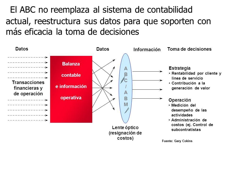 El ABC no reemplaza al sistema de contabilidad actual, reestructura sus datos para que soporten con más eficacia la toma de decisiones Transacciones f