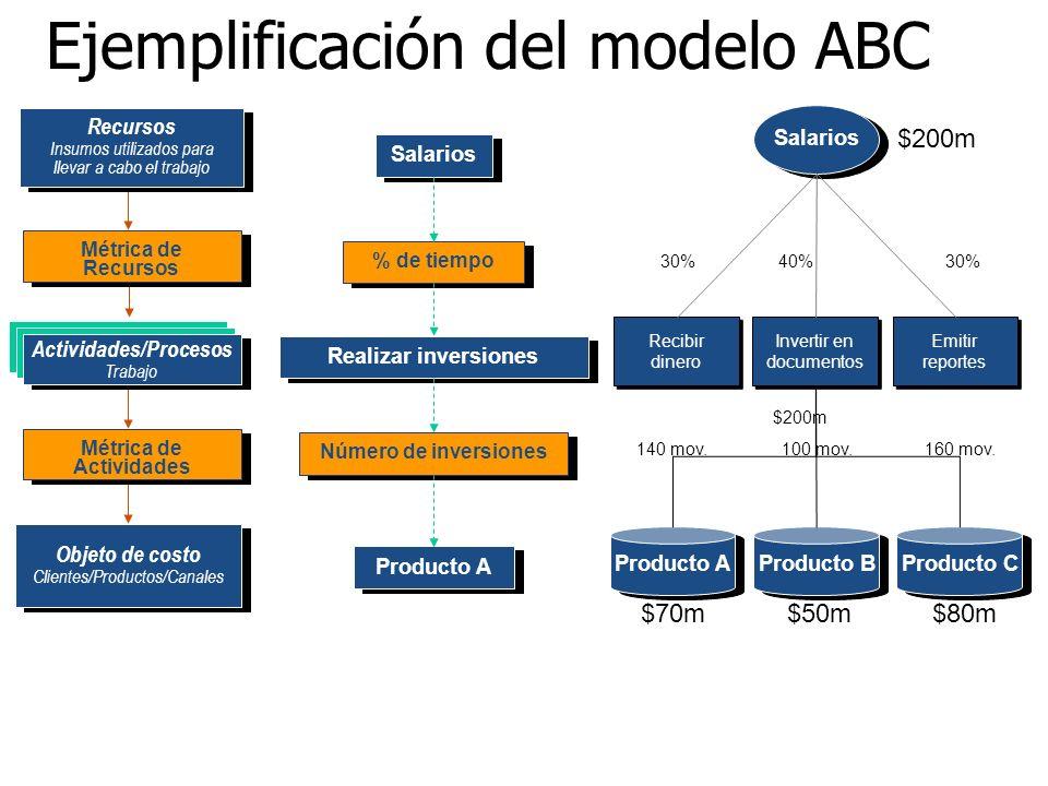 Ejemplificación del modelo ABC Salarios % de tiempo Realizar inversiones Número de inversiones Producto A Salarios Recibir dinero Invertir en document