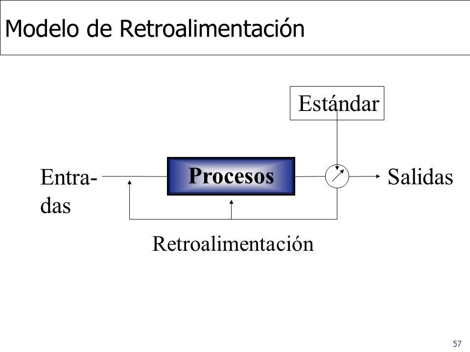 57 Modelo de Retroalimentación Procesos Entra- das Salidas Estándar Retroalimentación
