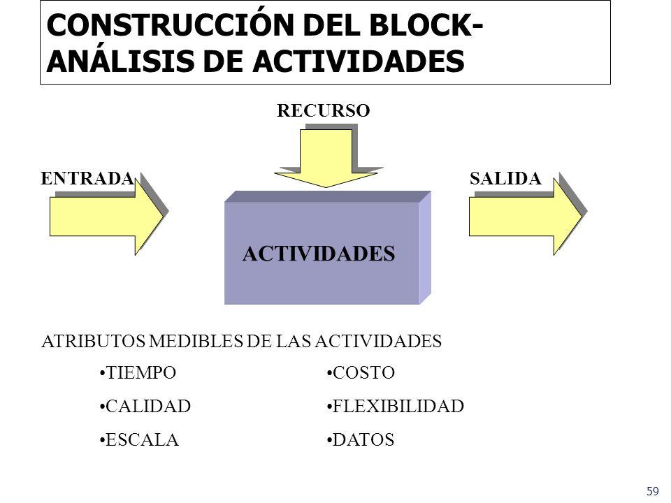 59 CONSTRUCCIÓN DEL BLOCK- ANÁLISIS DE ACTIVIDADES RECURSO ENTRADASALIDA ACTIVIDADES TIEMPO CALIDAD ESCALA ATRIBUTOS MEDIBLES DE LAS ACTIVIDADES COSTO