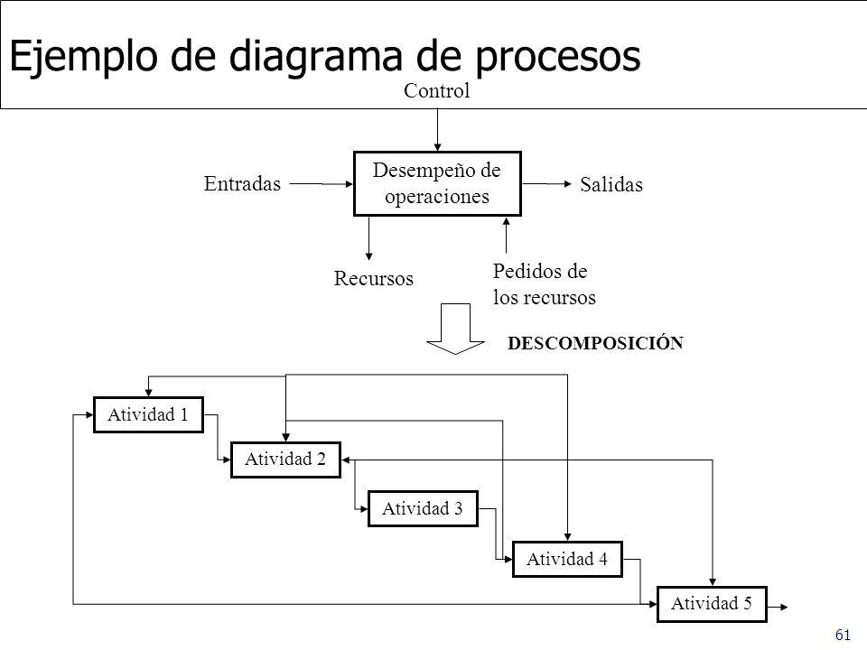 61 Ejemplo de diagrama de procesos Control Desempeño de operaciones Recursos Pedidos de los recursos Entradas Salidas DESCOMPOSICIÓN Atividad 1 Ativid