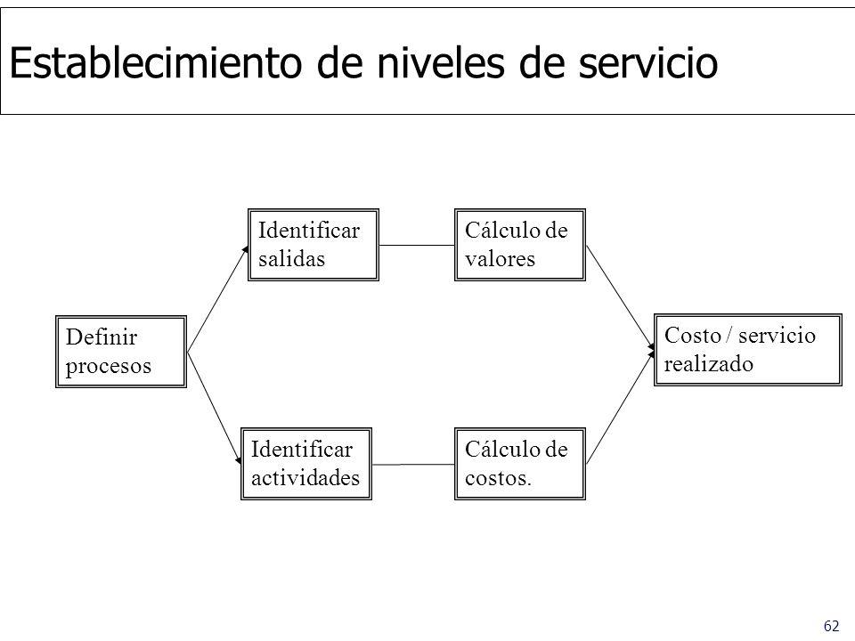 62 Establecimiento de niveles de servicio Identificar salidas Identificar actividades Definir procesos Cálculo de valores Cálculo de costos. Costo / s