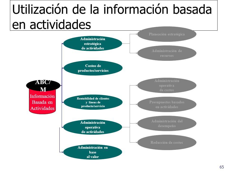 65 Utilización de la información basada en actividades Administración en base al valor ABC/ M Administración estratégica de actividades Costeo de prod