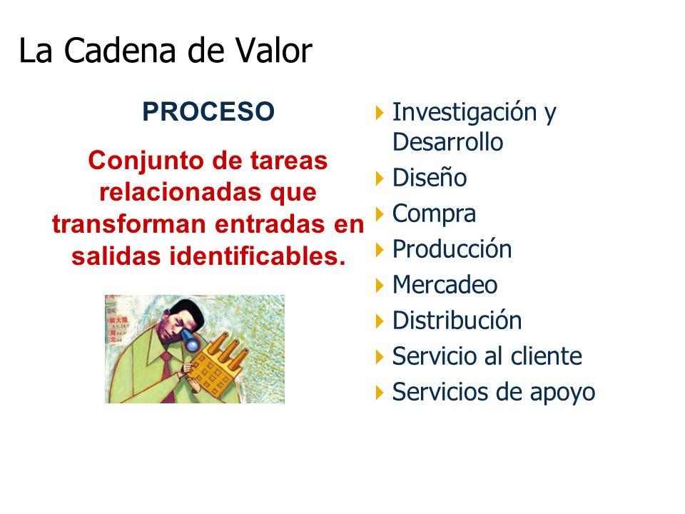 Investigación y Desarrollo Diseño Compra Producción Mercadeo Distribución Servicio al cliente Servicios de apoyo PROCESO Conjunto de tareas relacionad
