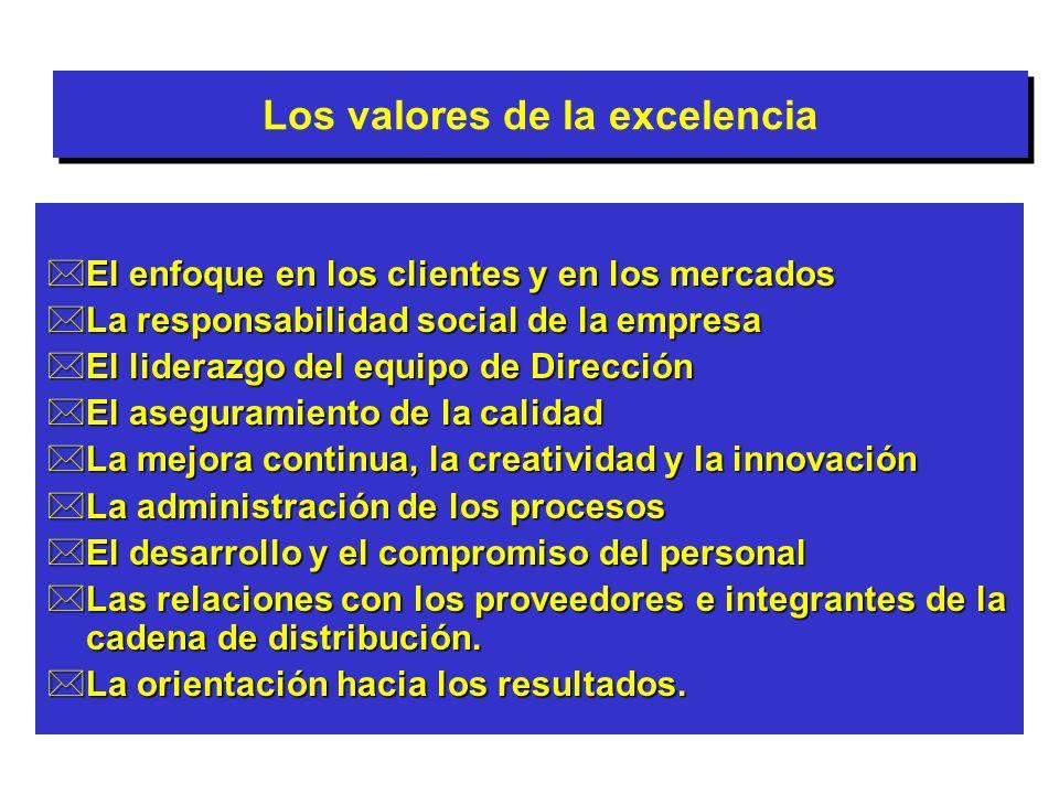 Los valores de la excelencia *El enfoque en los clientes y en los mercados *La responsabilidad social de la empresa *El liderazgo del equipo de Direcc