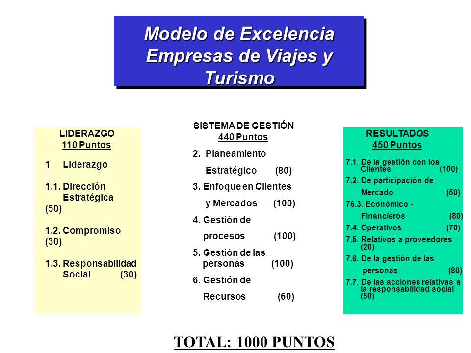Modelo de Excelencia Empresas de Viajes y Turismo Modelo de Excelencia Empresas de Viajes y Turismo SISTEMA DE GESTIÓN 440 Puntos LIDERAZGO 110 Puntos