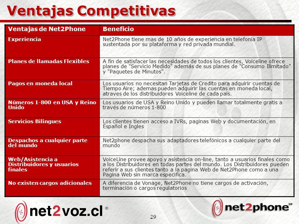 29 Ventajas Competitivas Ventajas de Net2PhoneBeneficio ExperienciaNet2Phone tiene mas de 10 años de experiencia en telefonía IP sustentada por su plataforma y red privada mundial.