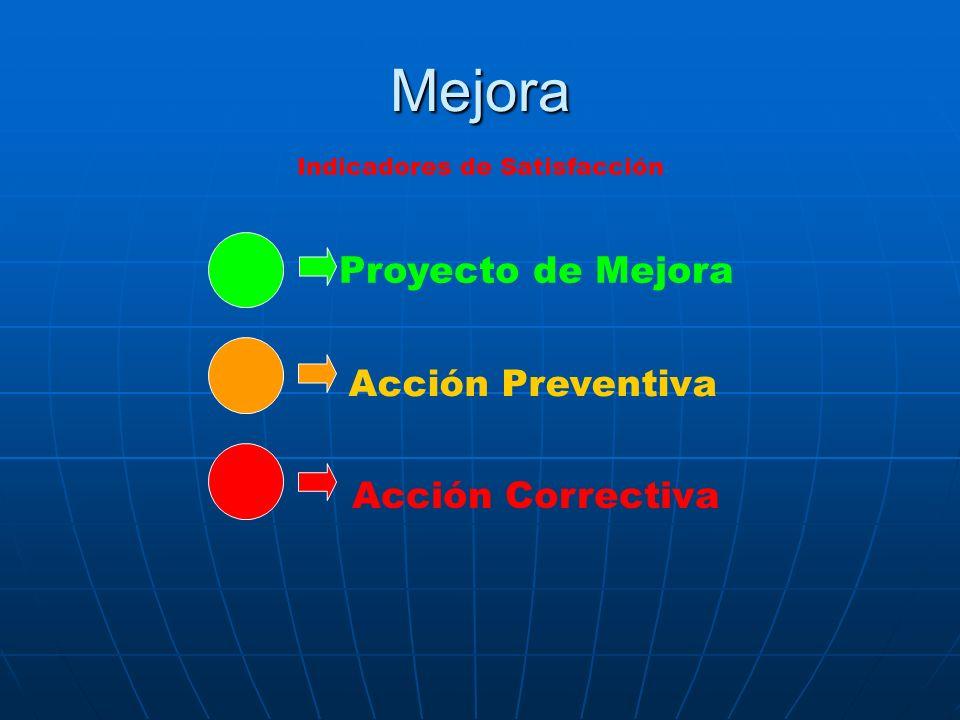 Mejora Proyecto de Mejora Acción Preventiva Acción Correctiva Indicadores de Satisfacción