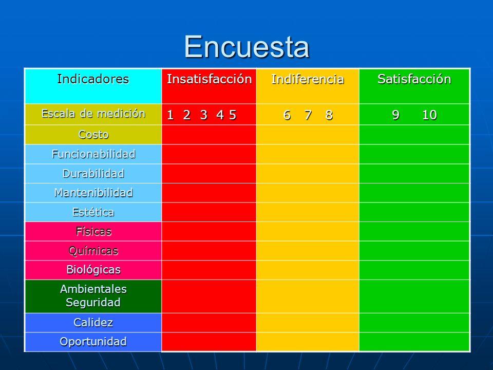 Encuesta IndicadoresInsatisfacciónIndiferenciaSatisfacción Escala de medición 1 2 3 4 5 6 7 8 6 7 8 9 10 Costo Funcionabilidad Durabilidad Mantenibili