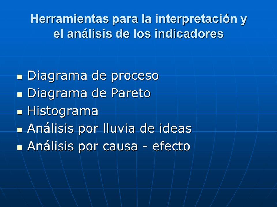 Herramientas para la interpretación y el análisis de los indicadores Diagrama de proceso Diagrama de proceso Diagrama de Pareto Diagrama de Pareto His