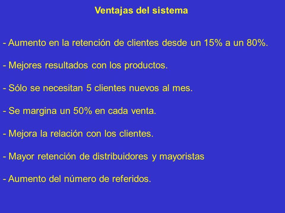 - Aumento en la retención de clientes desde un 15% a un 80%. - Mejores resultados con los productos. - Sólo se necesitan 5 clientes nuevos al mes. - S