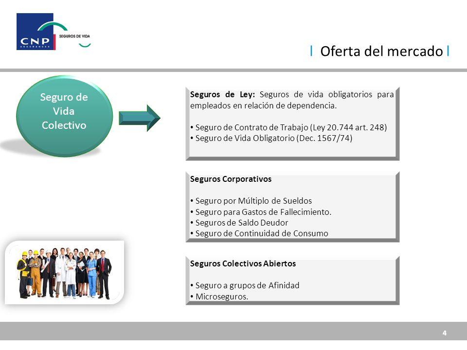 4 4 Seguro de Vida Colectivo Seguros de Ley: Seguros de vida obligatorios para empleados en relación de dependencia.