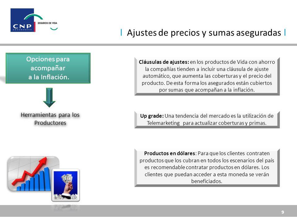 9 9 l Ajustes de precios y sumas aseguradas l Opciones para acompañar a la Inflación.