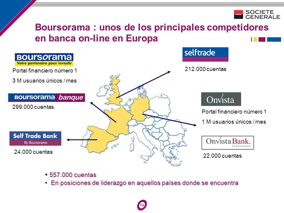 14 299.000 cuentas Portal financiero número 1 3 M usuarios únicos / mes Portal financiero número 1 1 M usuarios únicos / mes 22.000 cuentas 212.000 cu