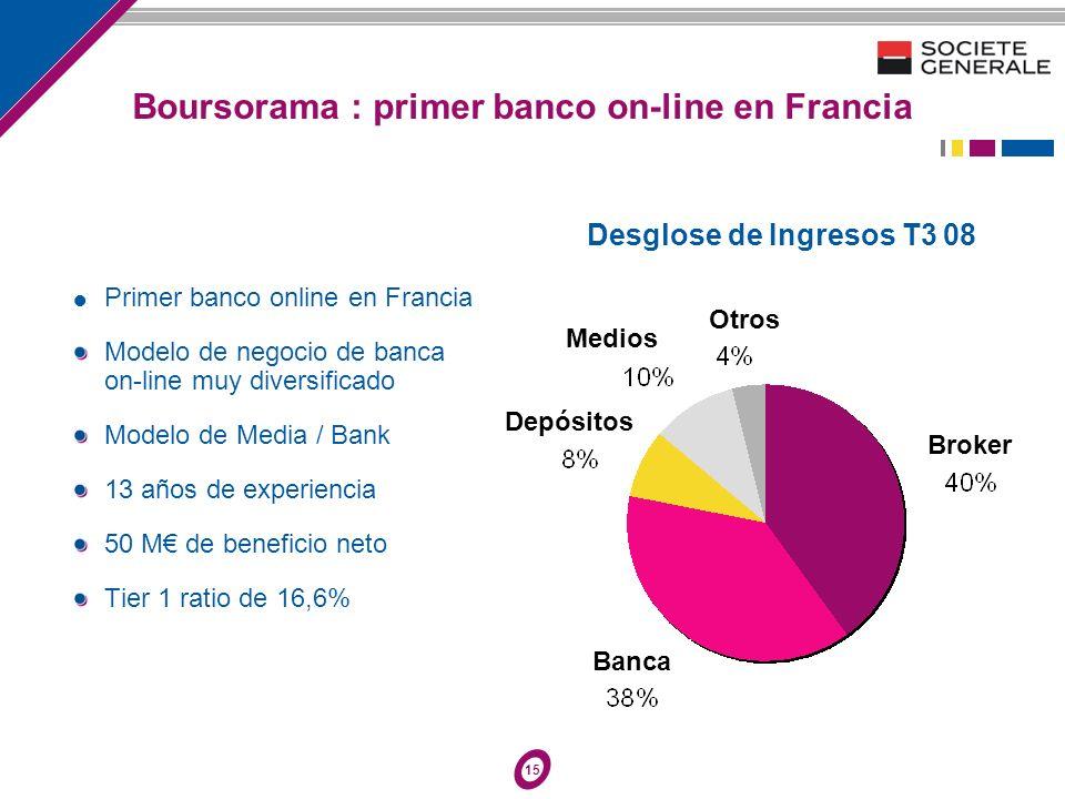 15 Primer banco online en Francia Modelo de negocio de banca on-line muy diversificado Modelo de Media / Bank 13 años de experiencia 50 M de beneficio