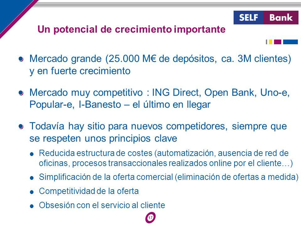 17 Mercado grande (25.000 M de depósitos, ca. 3M clientes) y en fuerte crecimiento Mercado muy competitivo : ING Direct, Open Bank, Uno-e, Popular-e,
