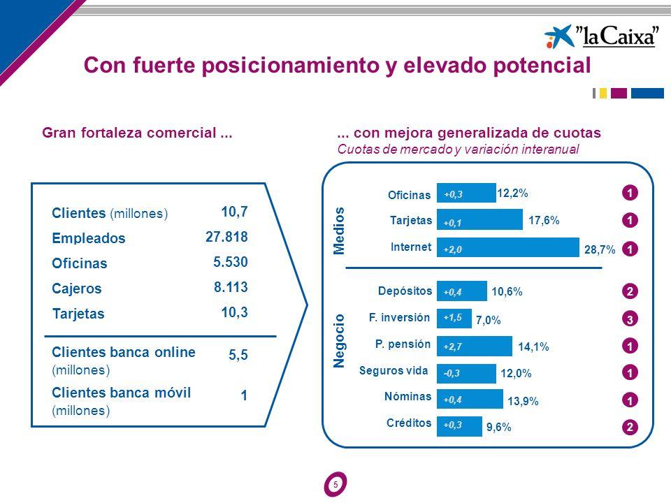6...y ocupa la 2ª posición internacional, sólo por detrás de BofA en EEUU la Caixa lidera la banca on-line española...
