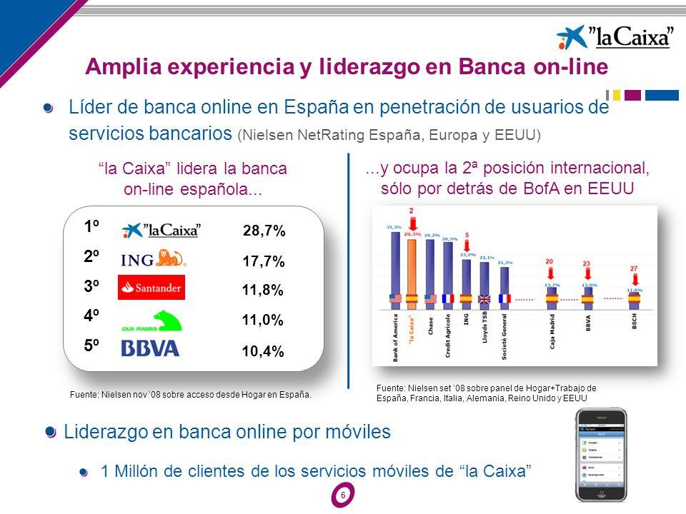 6...y ocupa la 2ª posición internacional, sólo por detrás de BofA en EEUU la Caixa lidera la banca on-line española... Fuente: Nielsen nov 08 sobre ac