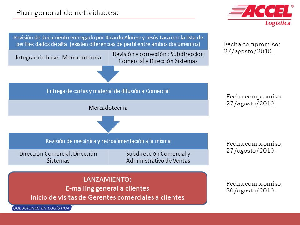 Plan general de actividades: Revisión de mecánica y retroalimentación a la misma Dirección Comercial, Dirección Sistemas Subdirección Comercial y Admi